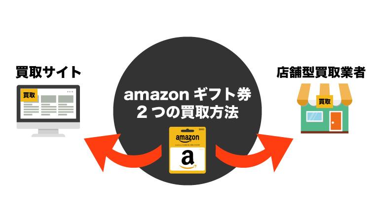 amazonギフト券 買取方法