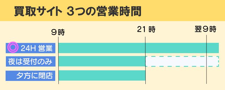 amazonギフト券買取サイトの営業時間は3つ